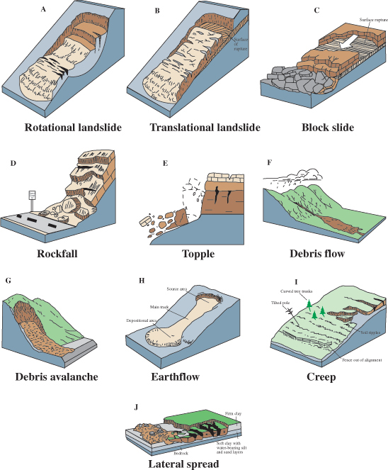 Types of landslides from USGS Fact Sheet 2004-3072